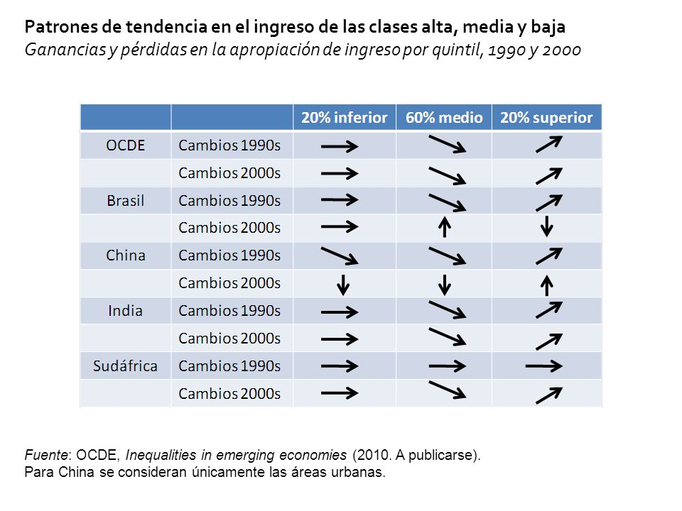 Patrones de tendencia en el ingreso de las clases alta, media y baja