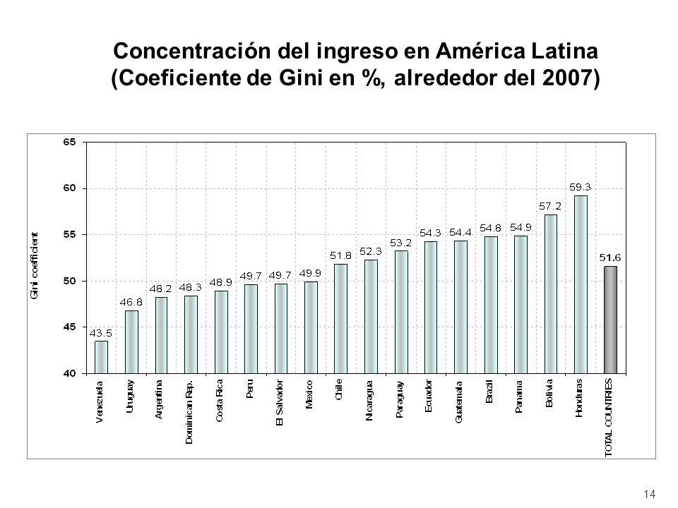 Concentración del ingreso en América Latina