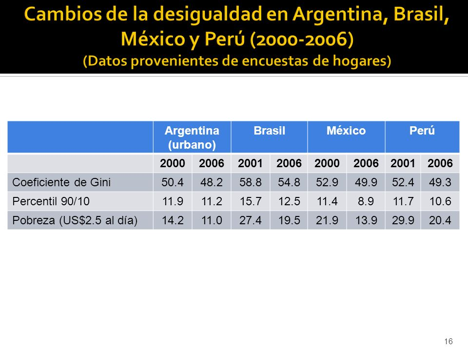 Cambios de la desigualdad en Argentina, Brasil, México y Perú (2000-2006) (Datos provenientes de encuestas de hogares)