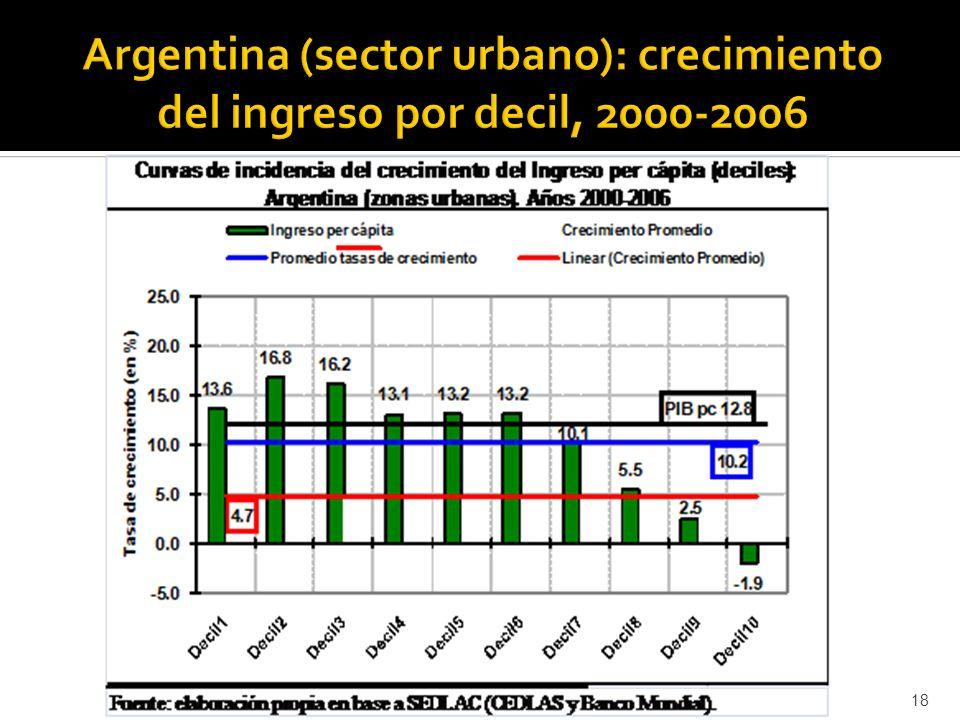 Argentina (sector urbano): crecimiento del ingreso por decil, 2000-2006