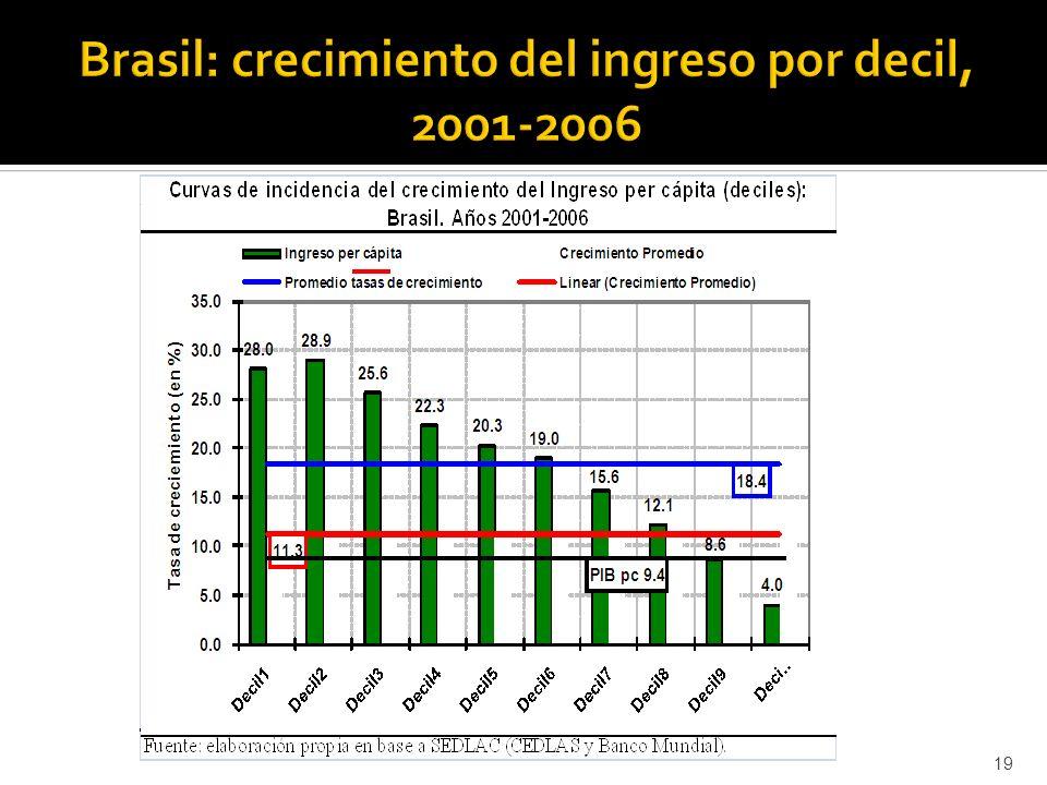 Brasil: crecimiento del ingreso por decil, 2001-2006