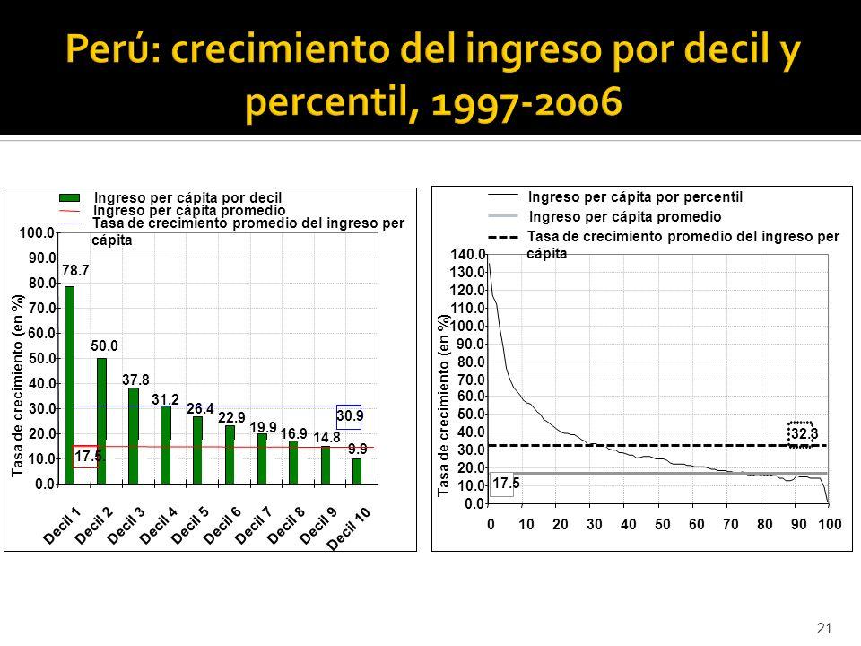 Perú: crecimiento del ingreso por decil y percentil, 1997-2006