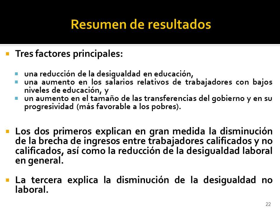 Resumen de resultados Tres factores principales: