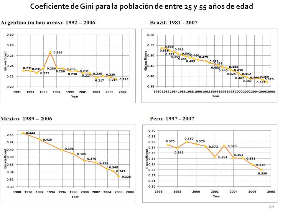 Coeficiente de Gini para la población de entre 25 y 55 años de edad