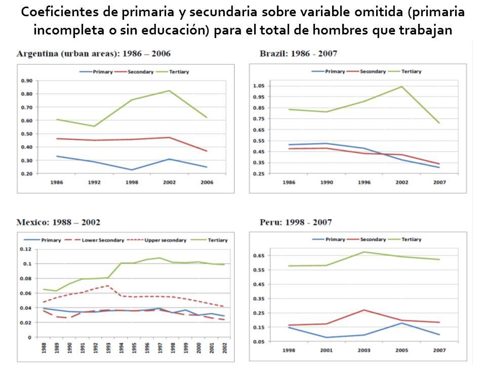 Coeficientes de primaria y secundaria sobre variable omitida (primaria incompleta o sin educación) para el total de hombres que trabajan