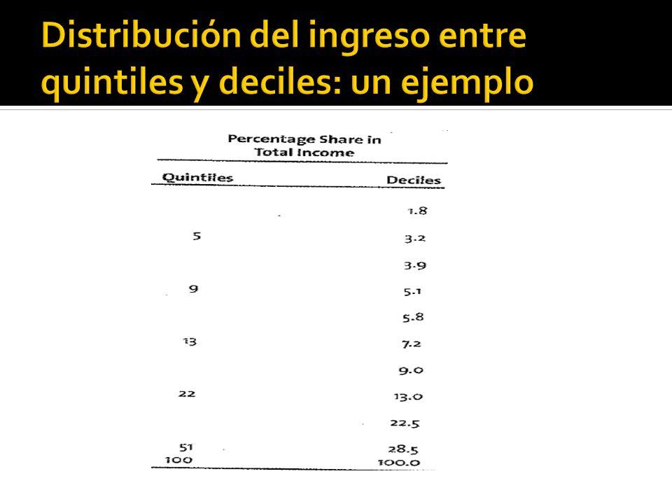 Distribución del ingreso entre quintiles y deciles: un ejemplo