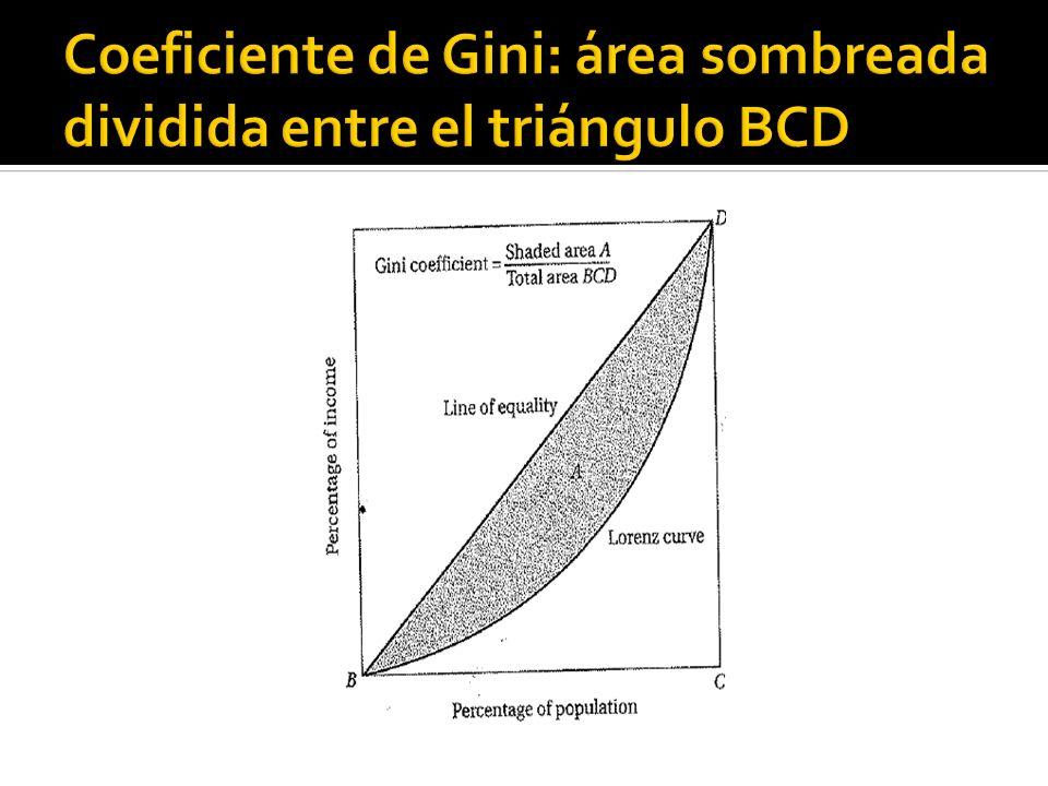Coeficiente de Gini: área sombreada dividida entre el triángulo BCD