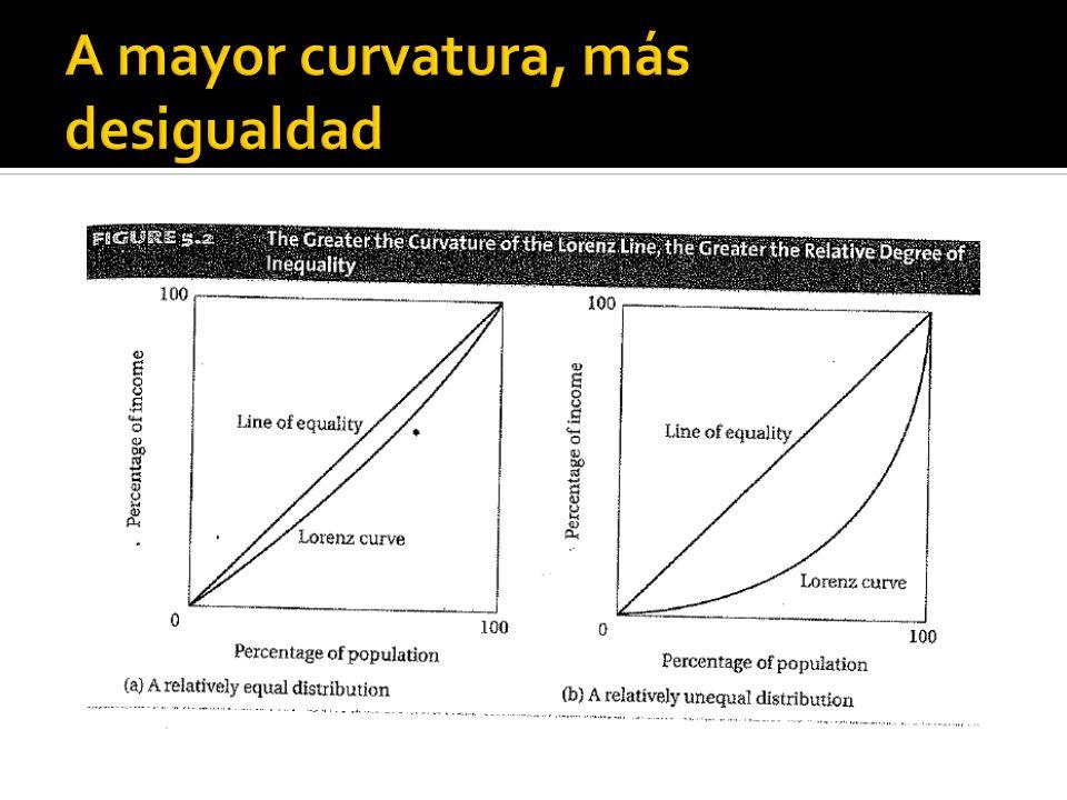 A mayor curvatura, más desigualdad