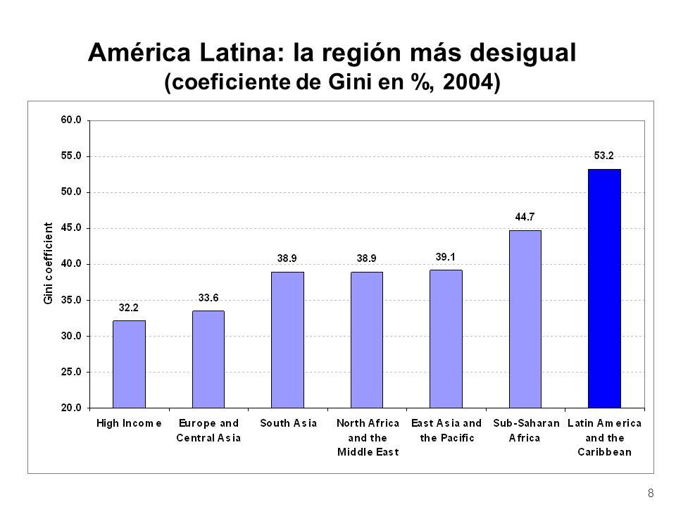 América Latina: la región más desigual