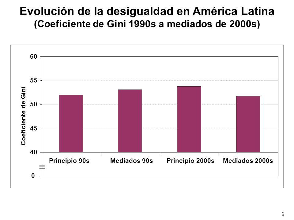 = Evolución de la desigualdad en América Latina