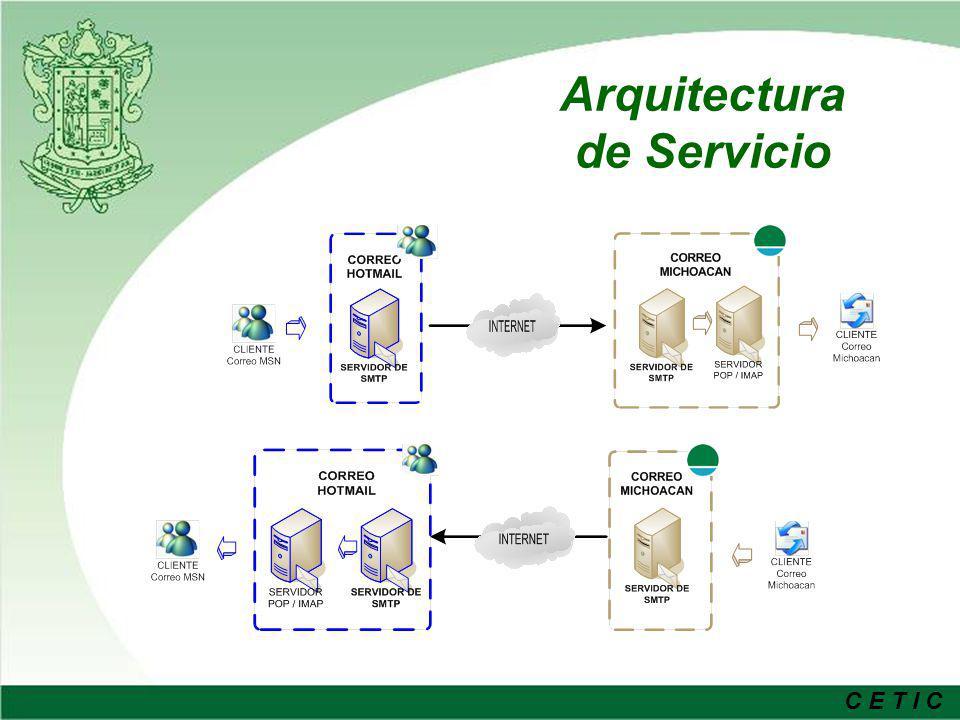Arquitectura de Servicio