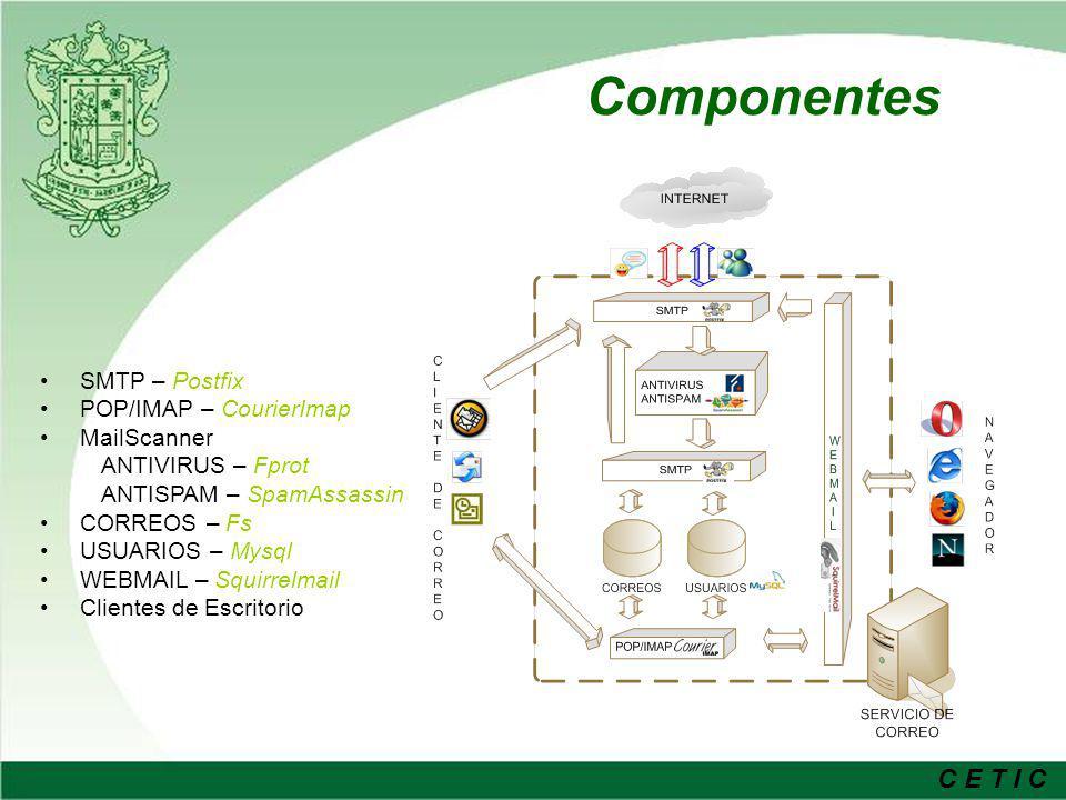 Componentes SMTP – Postfix POP/IMAP – CourierImap MailScanner