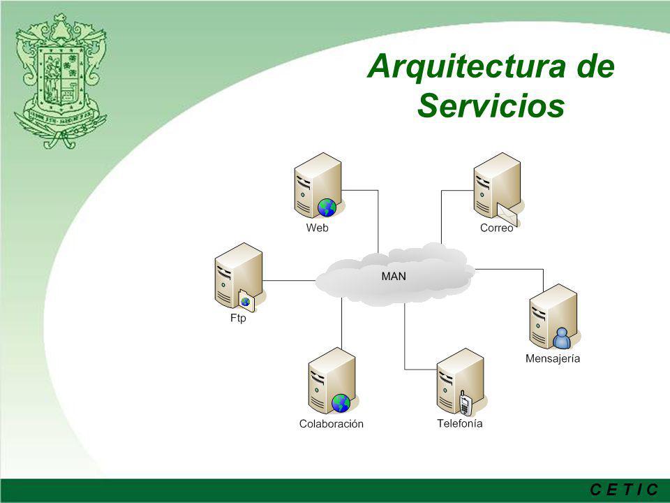 Arquitectura de Servicios