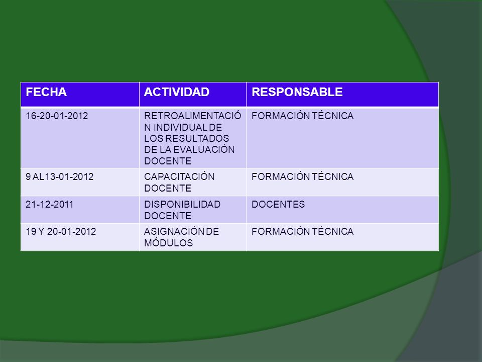 FECHA ACTIVIDAD RESPONSABLE 16-20-01-2012