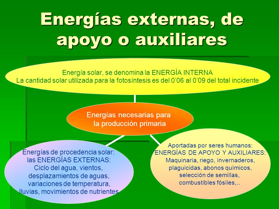 Energías externas, de apoyo o auxiliares