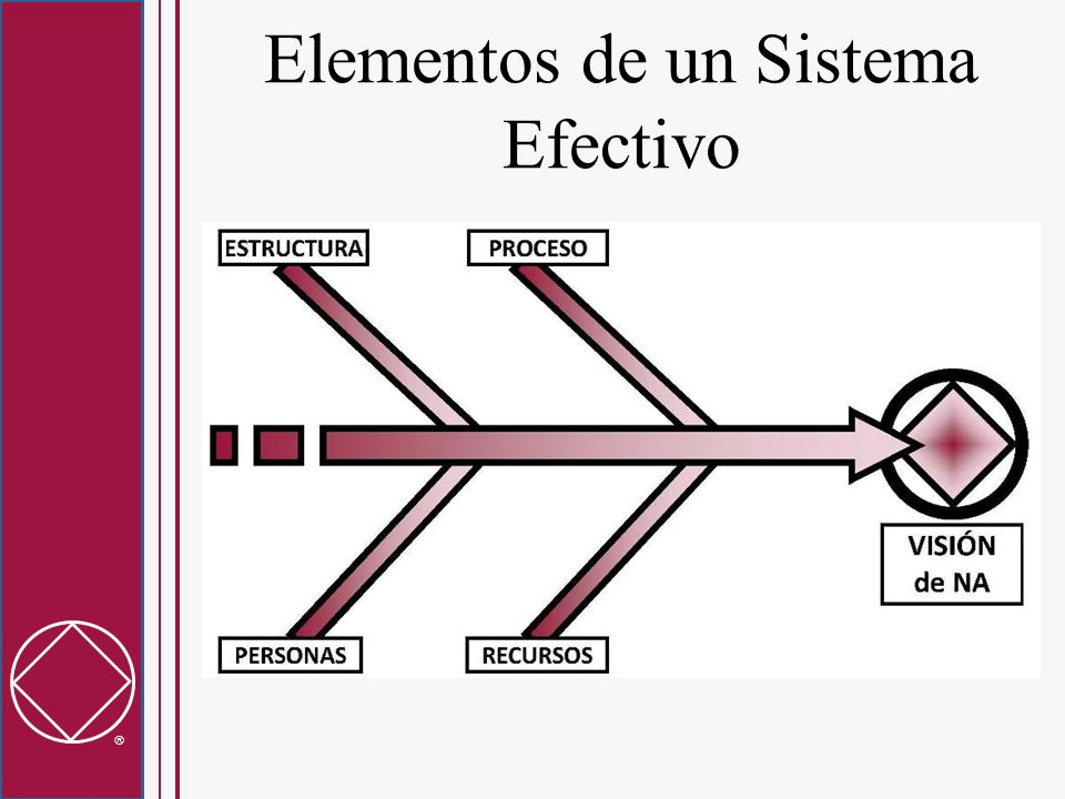 Elementos de un Sistema Efectivo