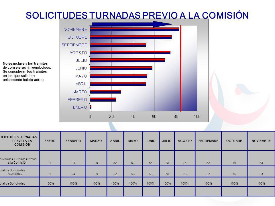 SOLICITUDES TURNADAS PREVIO A LA COMISIÓN