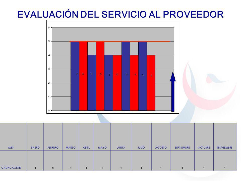 EVALUACIÓN DEL SERVICIO AL PROVEEDOR
