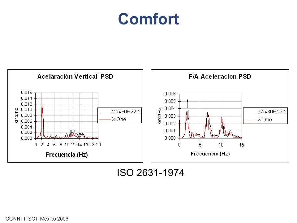 Comfort ISO 2631-1974