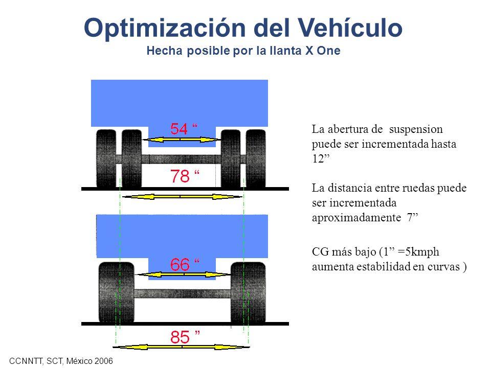 Optimización del Vehículo Hecha posible por la llanta X One