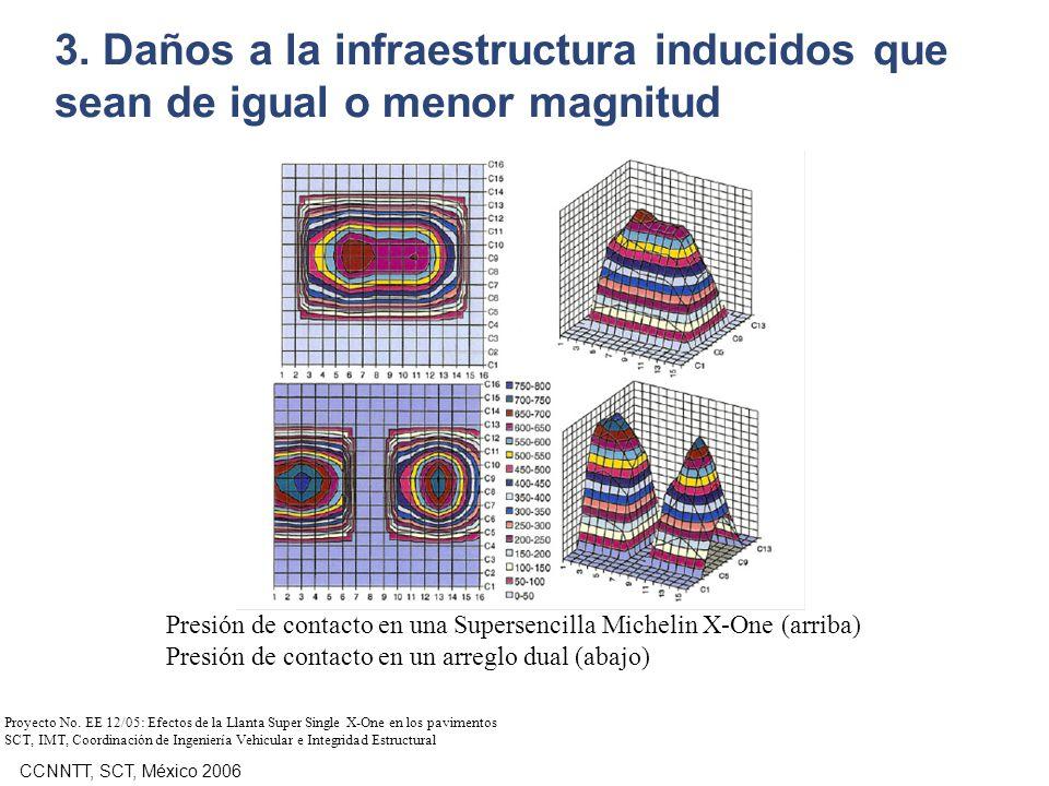 3. Daños a la infraestructura inducidos que sean de igual o menor magnitud