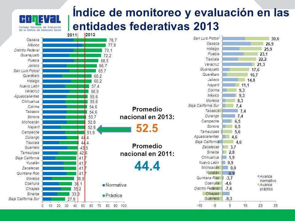 Índice de monitoreo y evaluación en las entidades federativas 2013