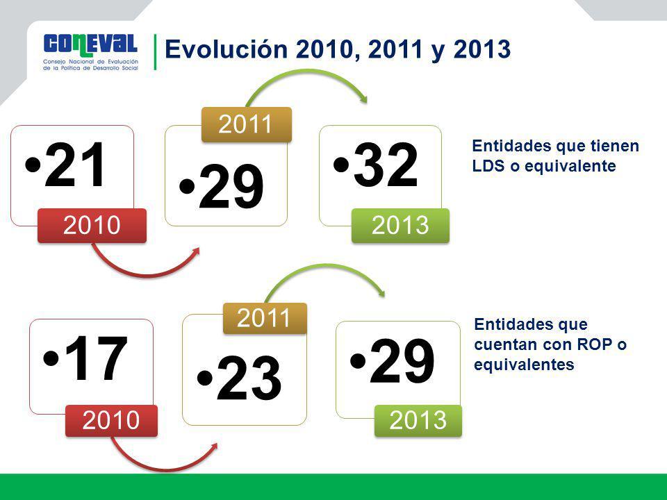 Evolución 2010, 2011 y 2013 21. 2010. 29. 2011. 32. 2013. Entidades que tienen LDS o equivalente.