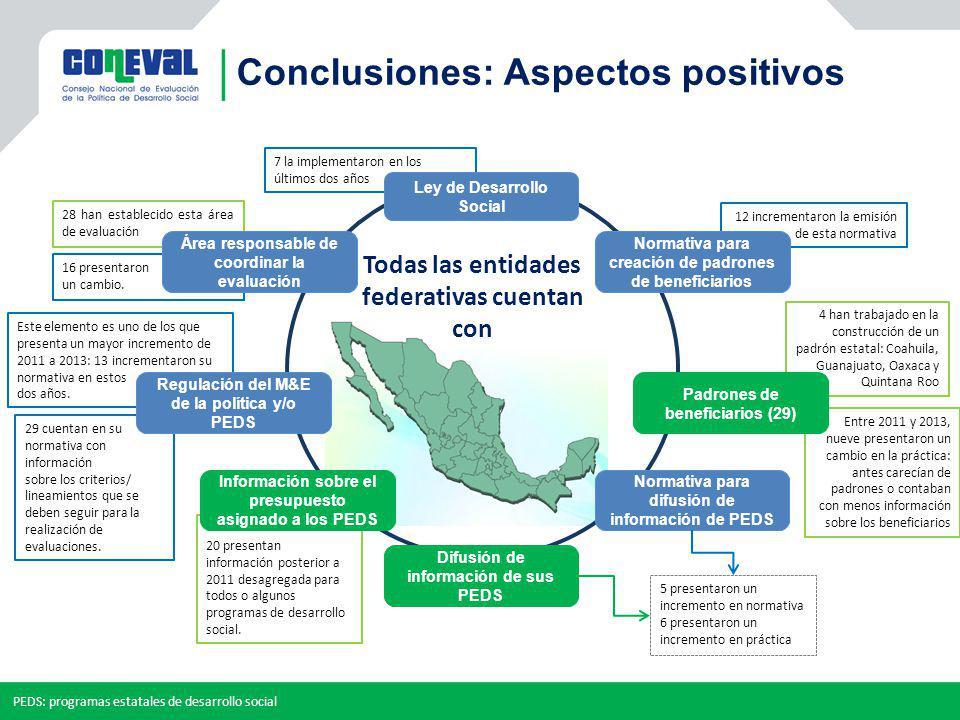 Conclusiones: Aspectos positivos