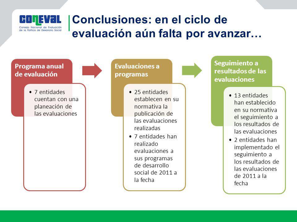 Conclusiones: en el ciclo de evaluación aún falta por avanzar…
