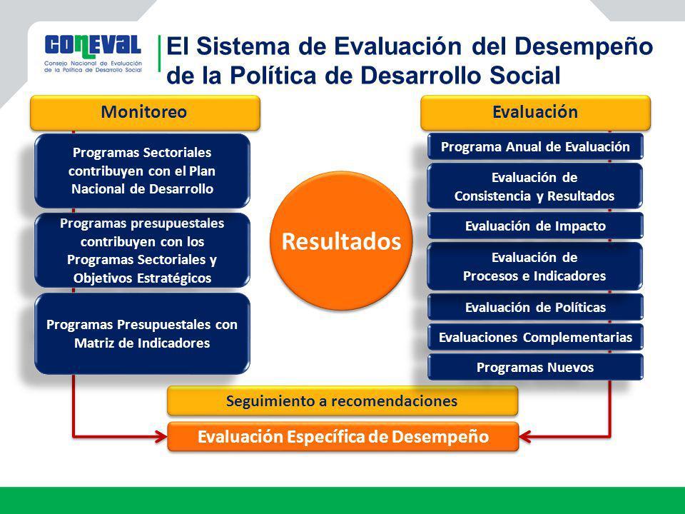 El Sistema de Evaluación del Desempeño de la Política de Desarrollo Social