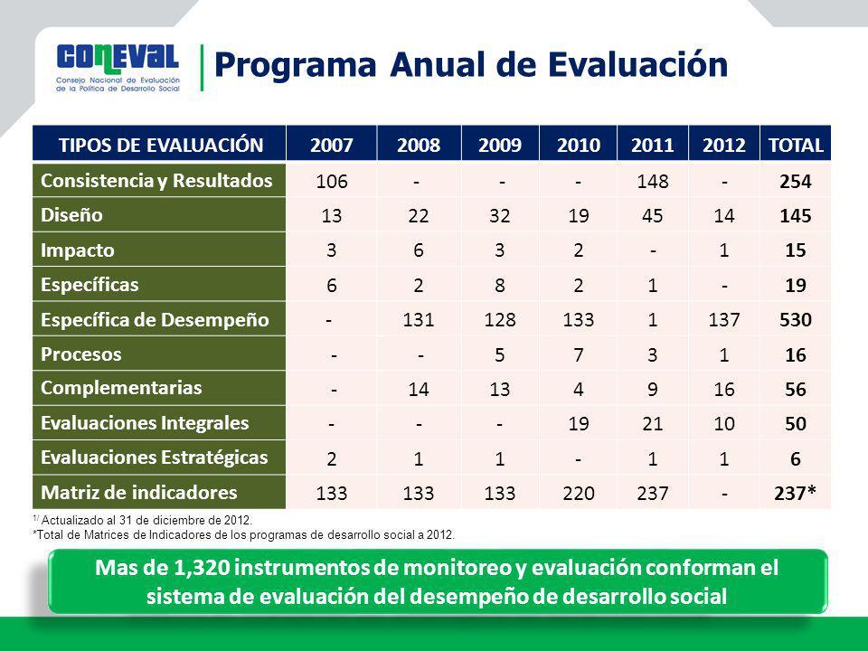 Programa Anual de Evaluación