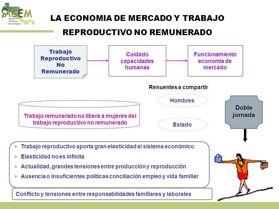 Cuidado capacidades humanas Funcionamiento economía de mercado
