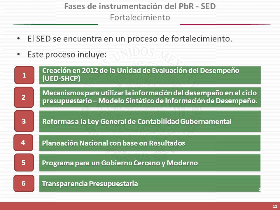 Fases de instrumentación del PbR - SED Fortalecimiento