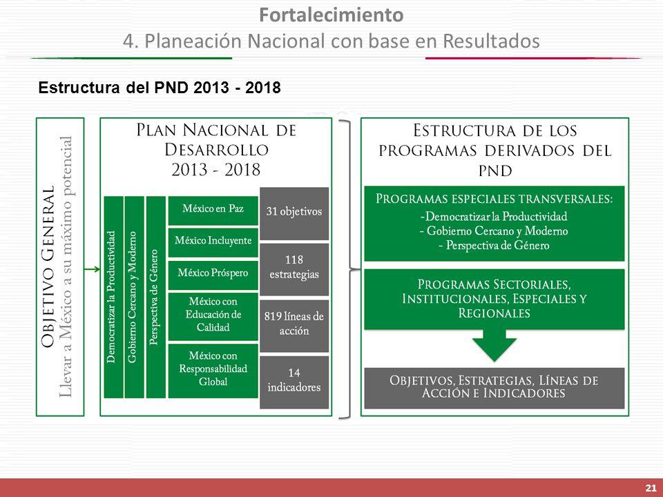 Fortalecimiento 4. Planeación Nacional con base en Resultados
