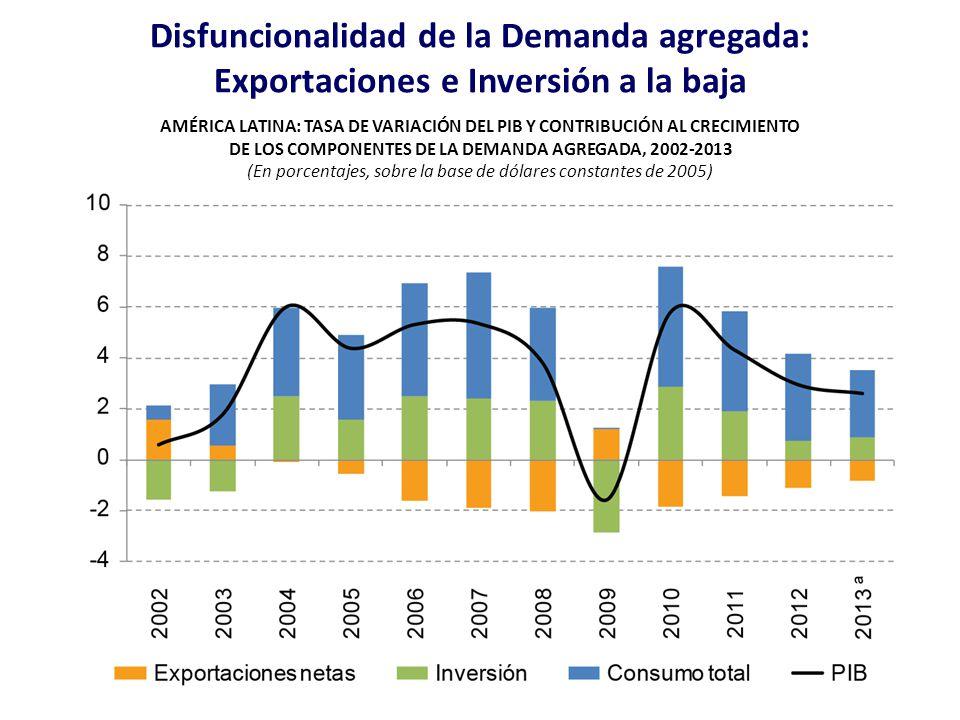 de los componentes de la demanda agregada, 2002-2013