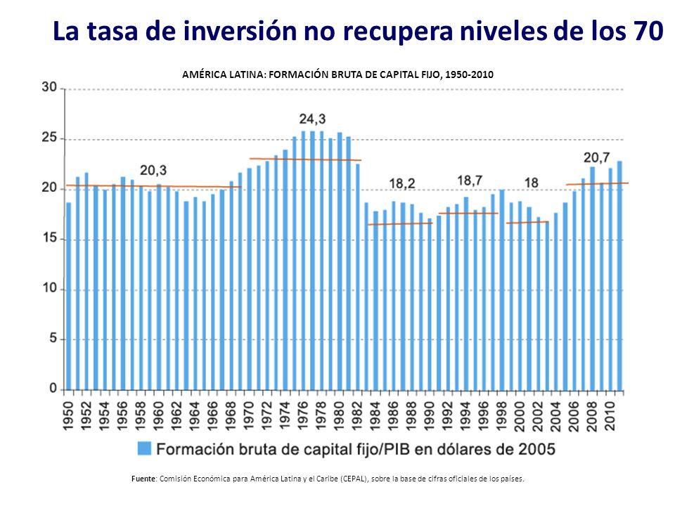 La tasa de inversión no recupera niveles de los 70