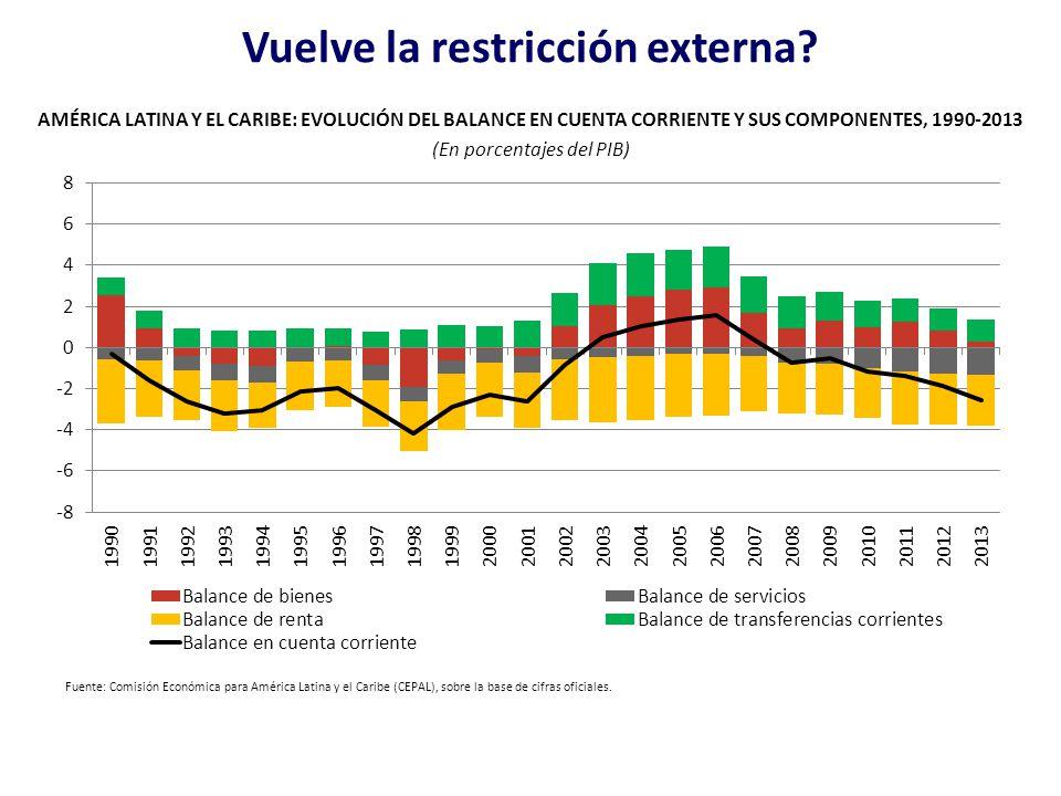 Vuelve la restricción externa