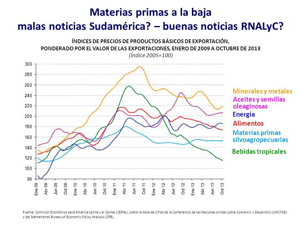 Materias primas a la baja malas noticias Sudamérica