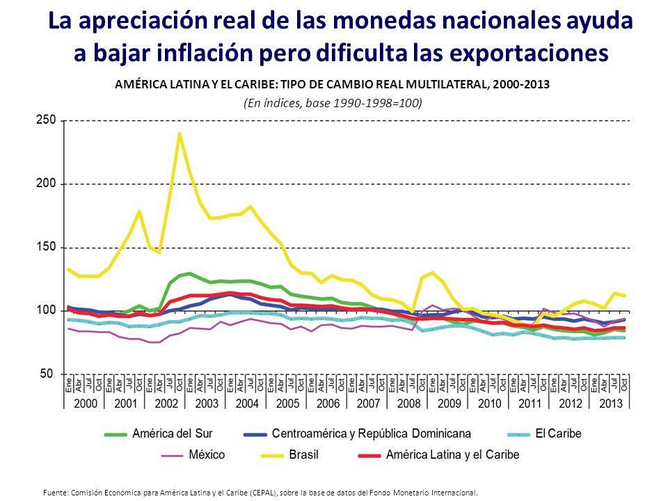 La apreciación real de las monedas nacionales ayuda a bajar inflación pero dificulta las exportaciones