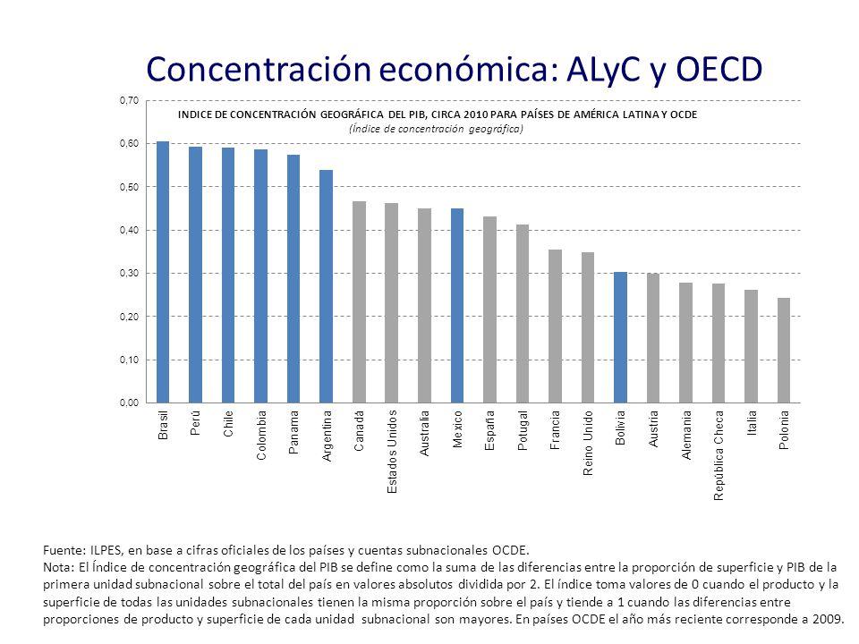 Concentración económica: ALyC y OECD