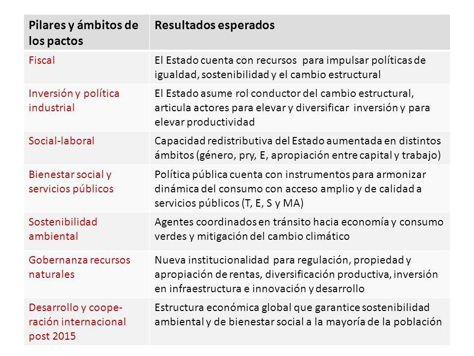 Pactos… Pilares y ámbitos de los pactos Resultados esperados Fiscal