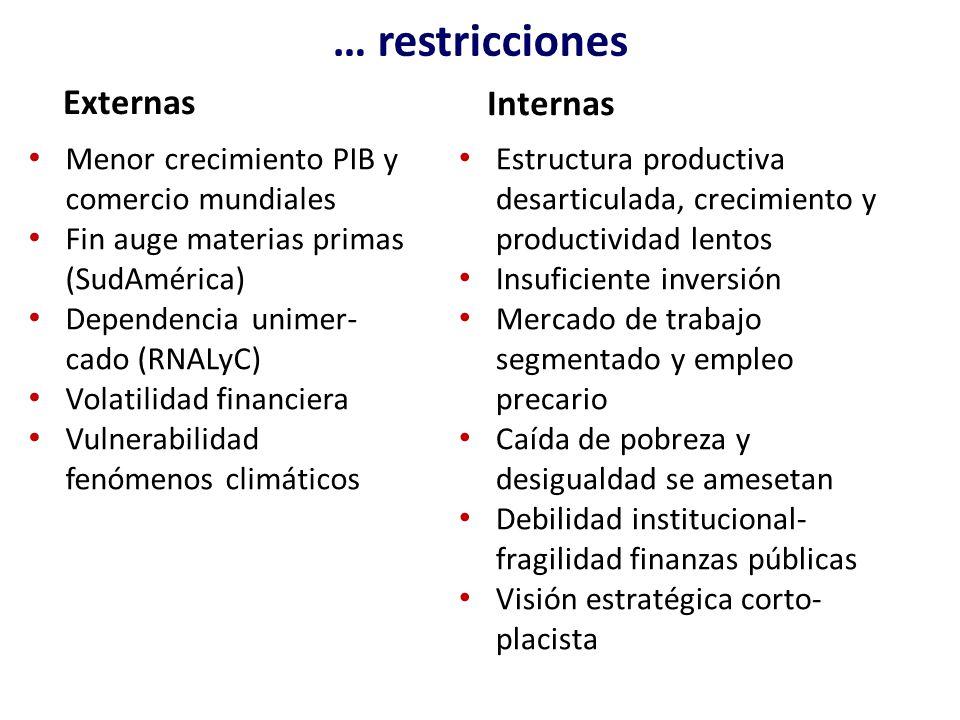 … restricciones Internas Externas