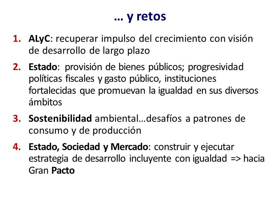 … y retos ALyC: recuperar impulso del crecimiento con visión de desarrollo de largo plazo.