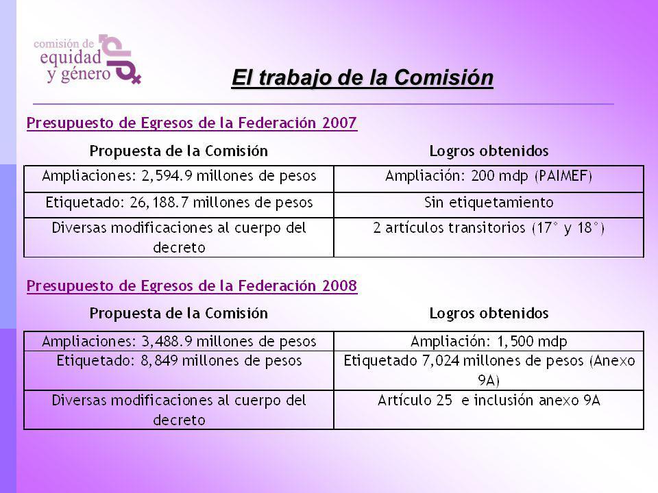 El trabajo de la Comisión