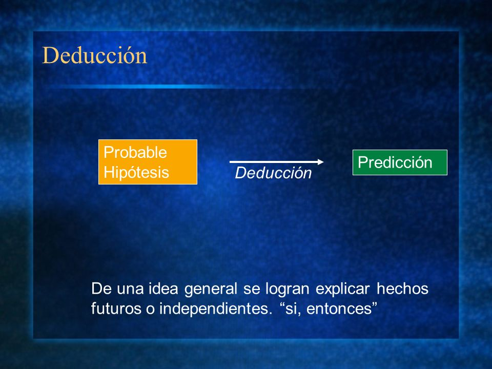 Deducción Probable Hipótesis Predicción Deducción