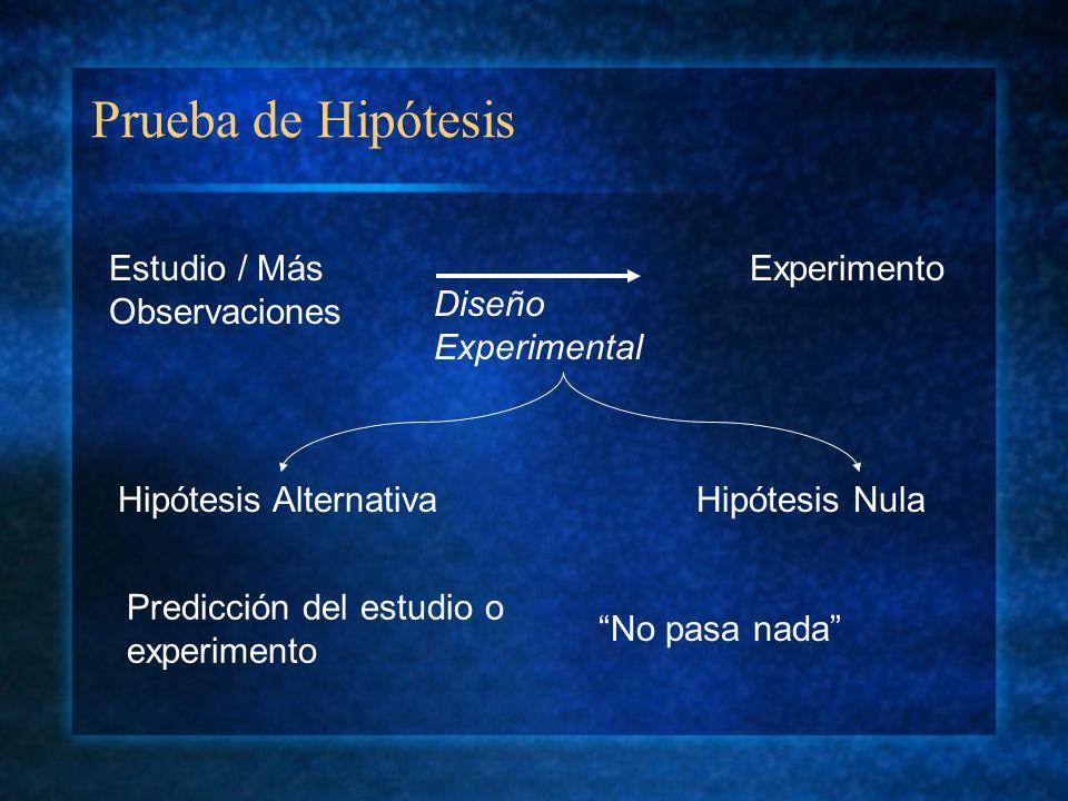 Prueba de Hipótesis Estudio / Más Observaciones Experimento