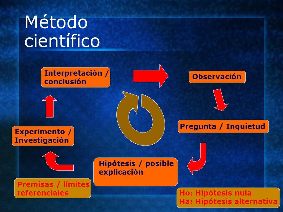 Método científico Interpretación / conclusión Observación