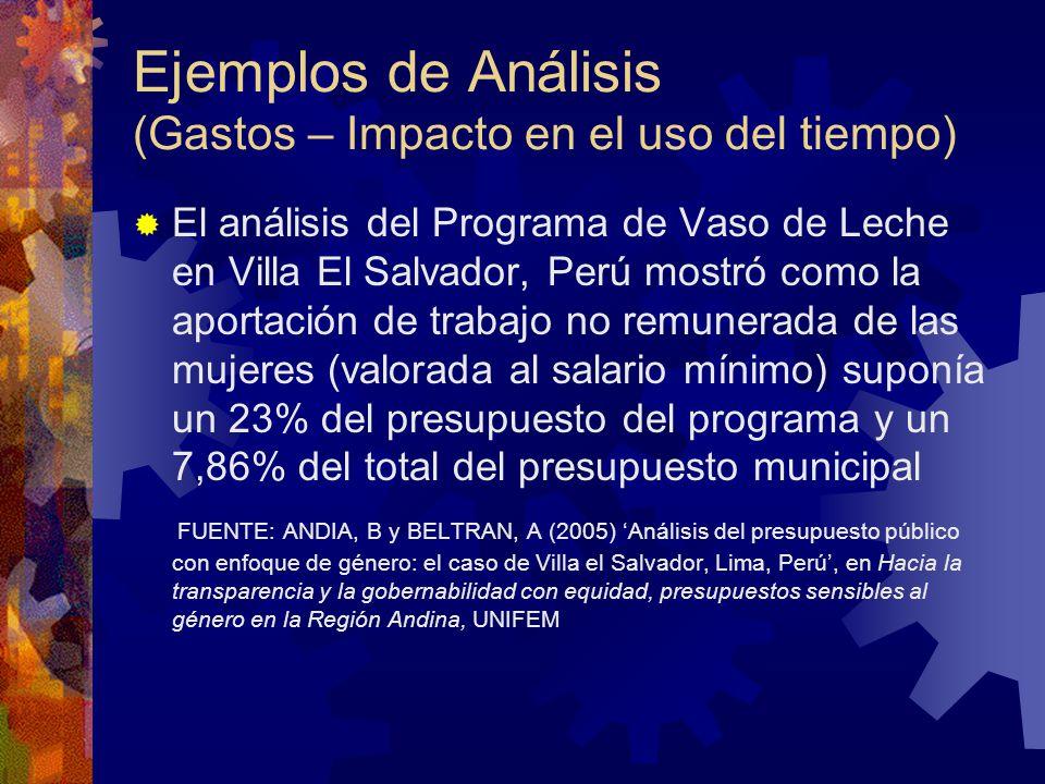 Ejemplos de Análisis (Gastos – Impacto en el uso del tiempo)
