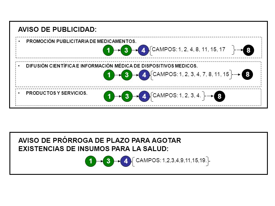 AVISO DE PUBLICIDAD: PROMOCIÓN PUBLICITARIA DE MEDICAMENTOS. 1. 3. 4. CAMPOS: 1, 2, 4, 8, 11, 15, 17.
