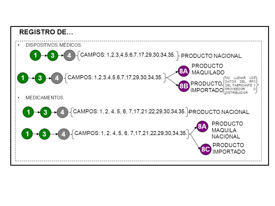 REGISTRO DE… DISPOSITIVOS MÉDICOS. MEDICAMENTOS. 1. 3. 4. CAMPOS: 1,2,3,4,5,6,7,17,29,30,34,35.
